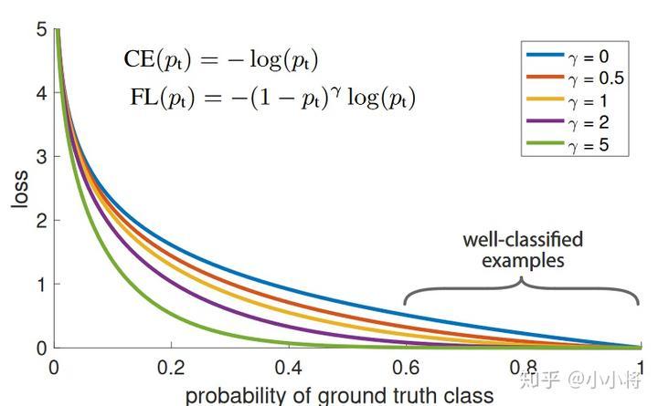 图1 FL和CE的对比