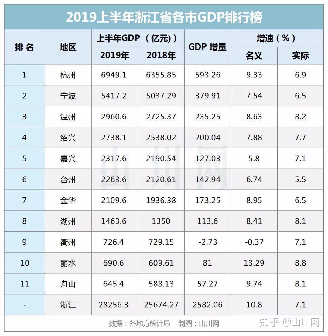 温州市乐清市gdp排名2019_温州市地图