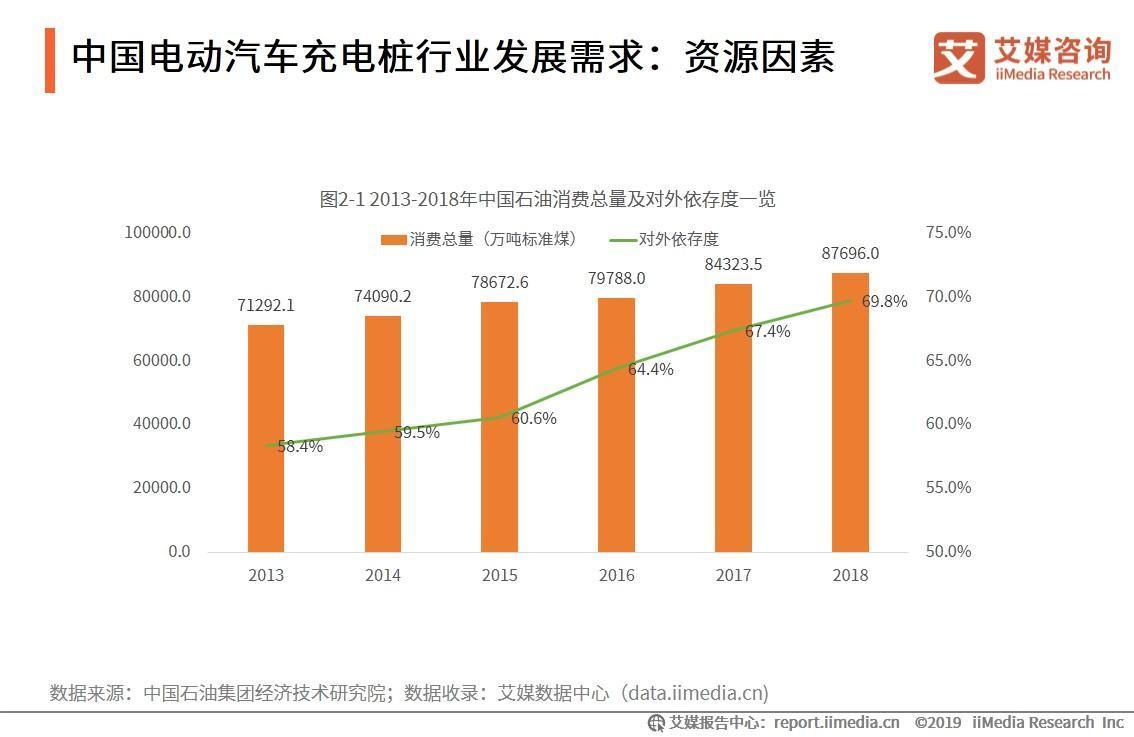 原油密度_艾媒报告 2019-2021年中国电动汽车充电桩行业现况及发展前景分析 ...