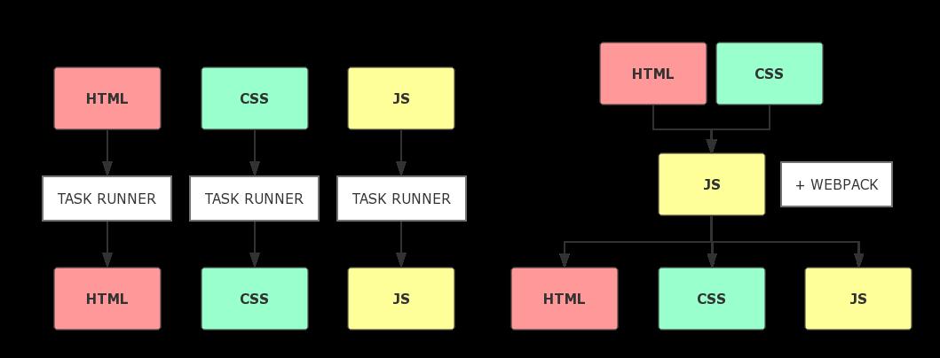 Web Bundler CheatSheet, 选择合适的构建打包工具