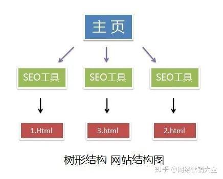 SEO站内优化:网站结构优化(十一)(图2)