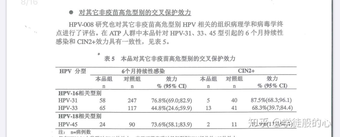 圆环病毒疫苗说明书_根据临床实验和说明书来说,二、四、九价HPV疫苗,哪个性价比 ...