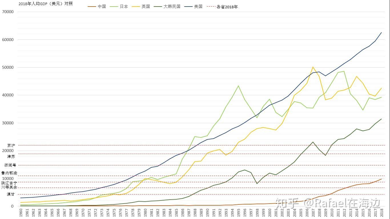 各国人均gdp_人均gdp