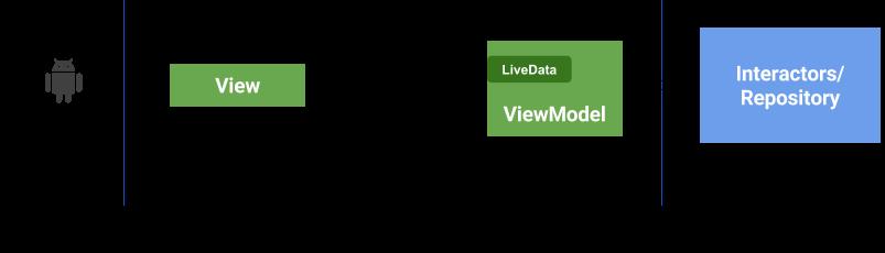 关于使用 Android MVVM + LiveData 模式的一些建议