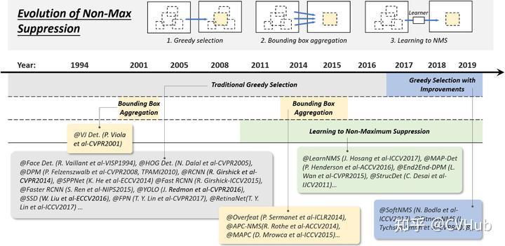 图5-4.非极大抑制技术的演变历程