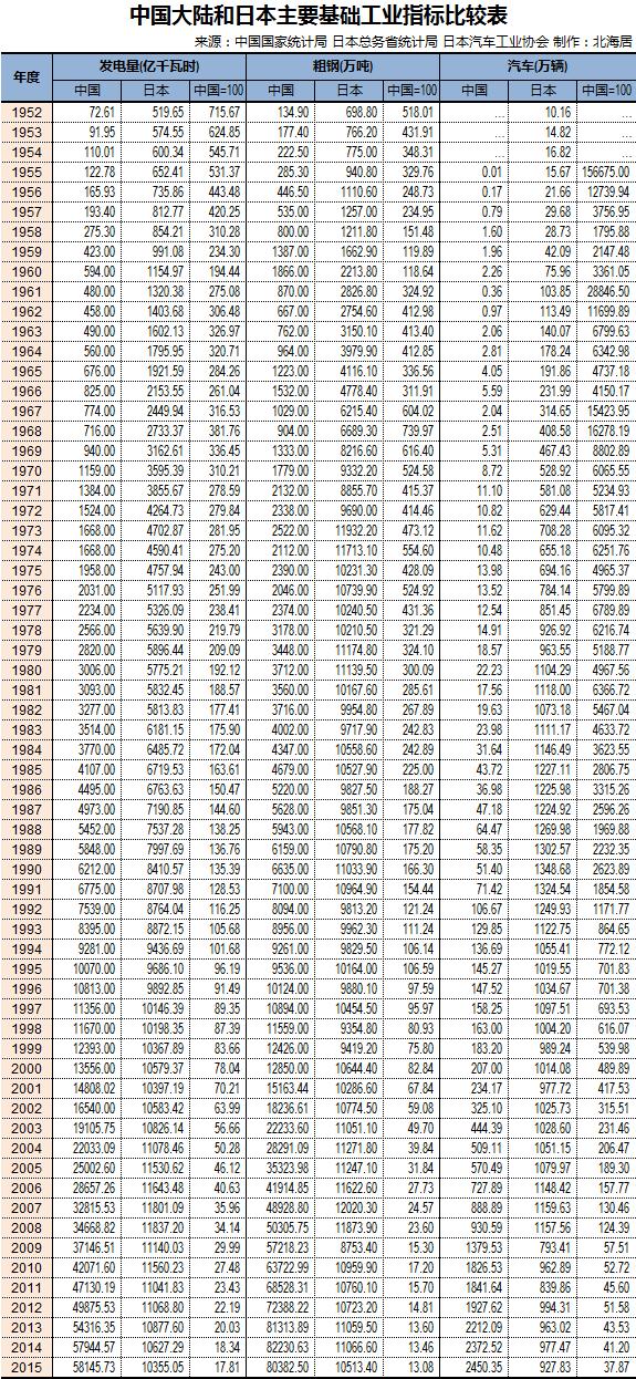 中国什么时候gdp超过日本_中国的GDP是在那一年超过日本的
