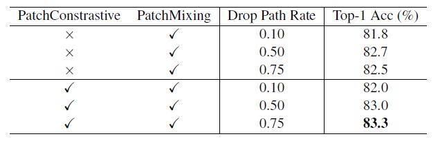 图19:添加了Patch Contrastive Loss 和 Patch Mixing Loss以后可以使用更大的drop path rate