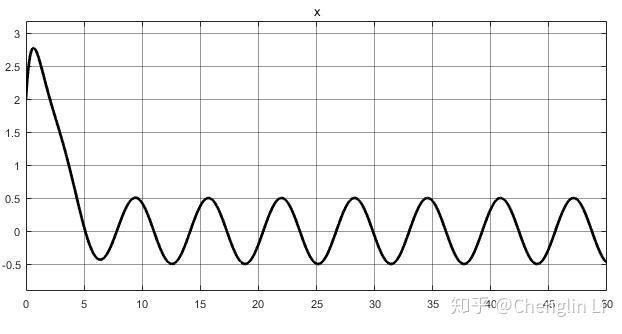 受迫振动与共振_机械振动学习笔记(二) - 知乎
