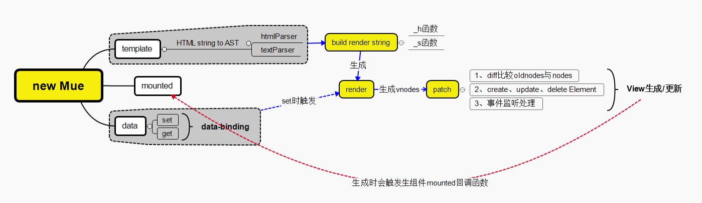 💯利用Vue原理实现一个mini版的MVVM框架