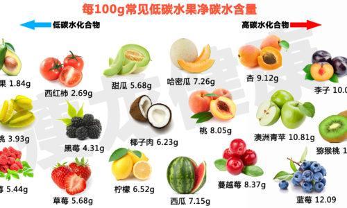 什么水果减肥_低碳生酮减肥能吃什么水果? - 知乎