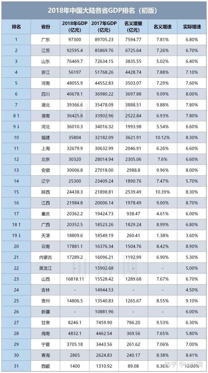 中国城市gdp排名_2018年中国城市GDP排名出炉 万亿GDP城市17座