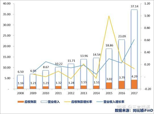 2013年天然麝香价格_如何分析企业的应收账款周转率——以片仔癀(sh:600436)为例 - 知乎