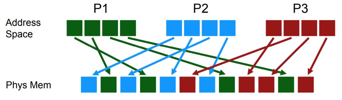 虚拟地址转换[一] - 基本流程