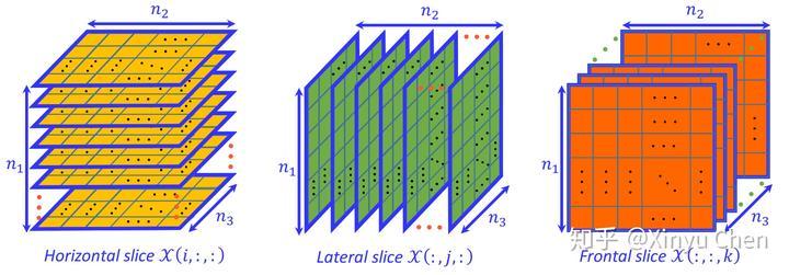二阶方阵_三阶张量的切片