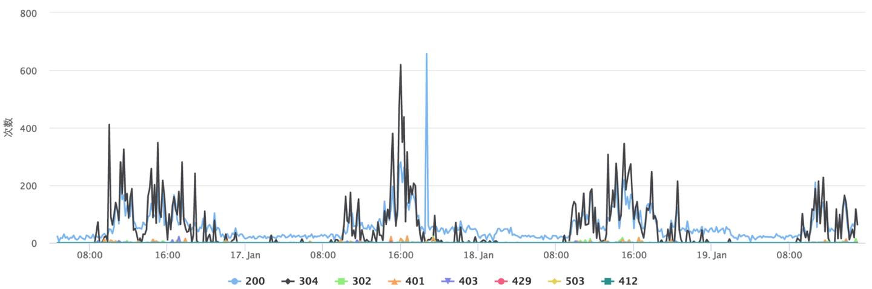 APM:云引擎性能统计工具