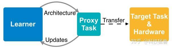 图5:代理任务相当于是目标任务的缩小简化版
