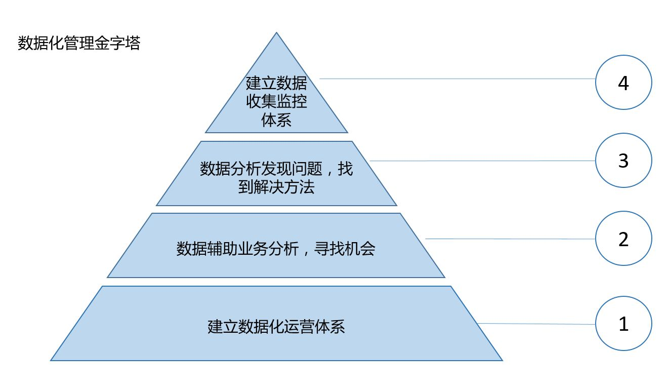 框架梳理|数据化管理的四个层次