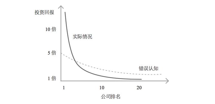 投入产出的幂次模型