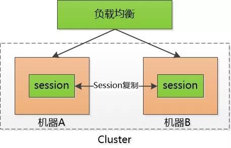 彻底理解cookie,session,token