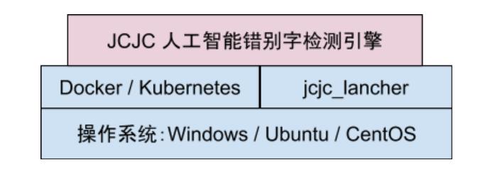 JCJC错别字纠错引擎与云平台无缝集成