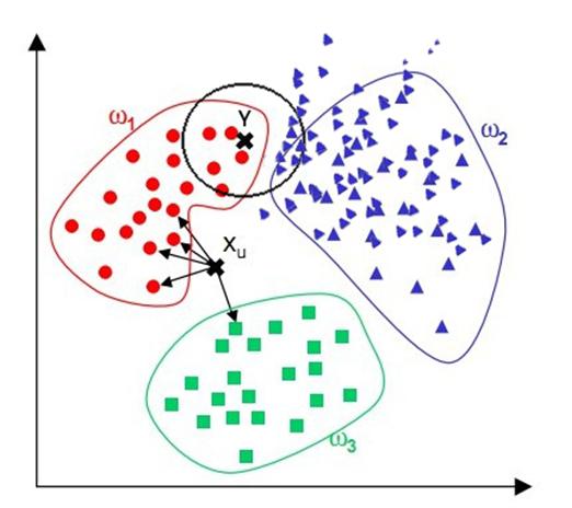 分类算法之邻近算法:KNN(应用篇)
