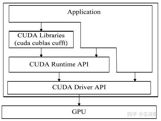 从GPU编程到SIMT核心- 知乎