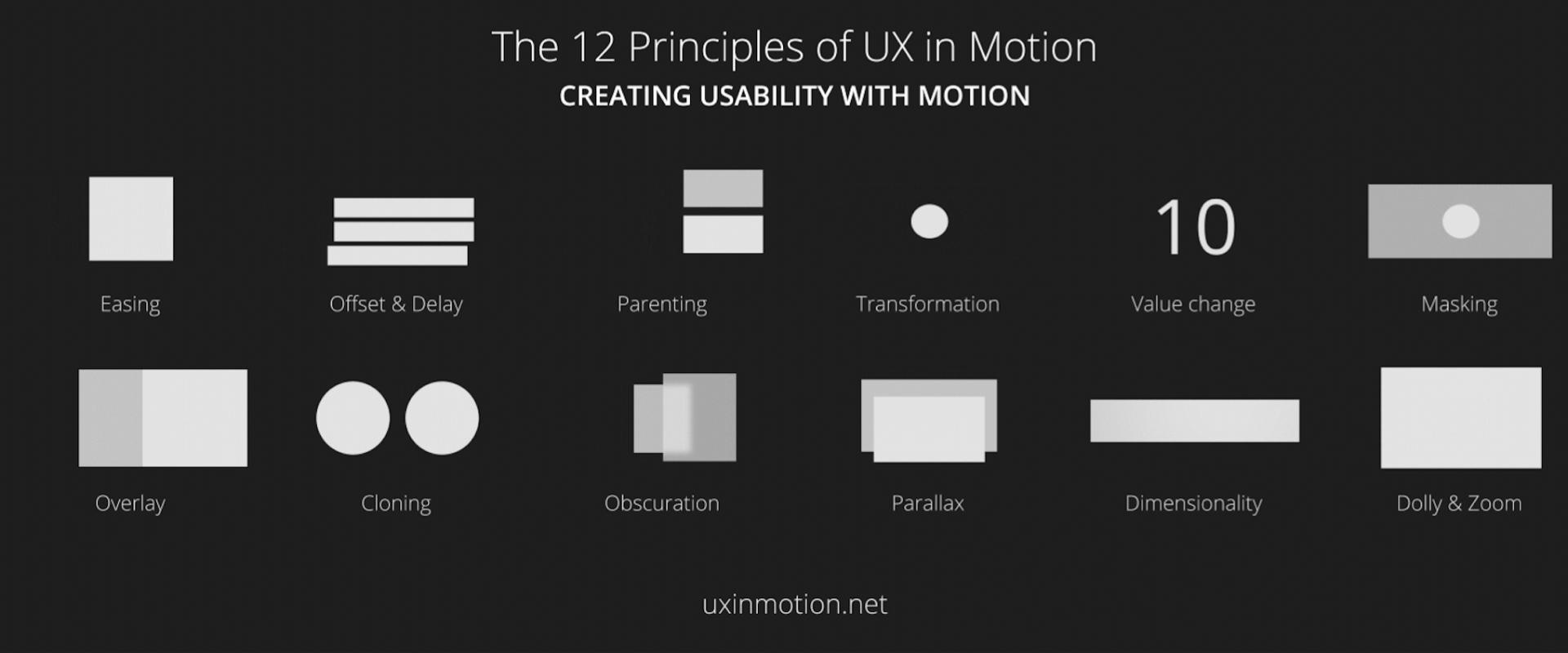 12 条提高产品可用性的动效设计的原理