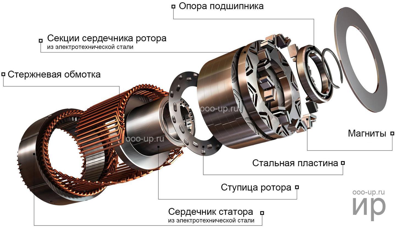 如何快速理解永磁同步电机?