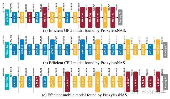 图13:适合不同硬件设备 \(GPU,CPU,mobile phone\)的专门化的网络