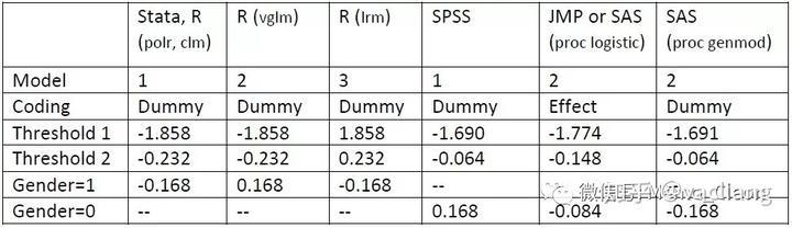 再谈有序多分类的logistic回归:JMP操作及OR的再理解- 知乎