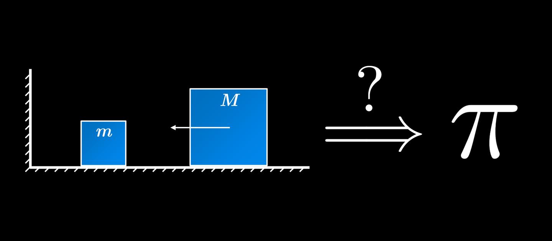 方块碰撞问题中隐藏的圆