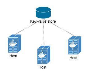 FastDFS Docker 安装并用SpringBoot连接