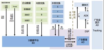 DMP系统技术架构【技术类】