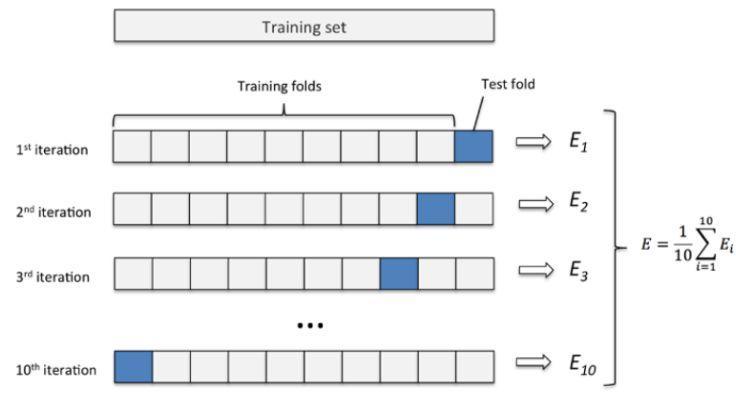 在Hyperopt框架下使用XGboost与交叉验证- 知乎