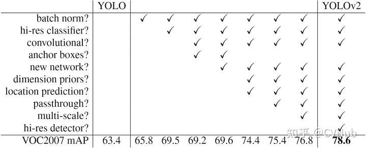 图2-2.YOLO v2相比YOLO v1的改进策略