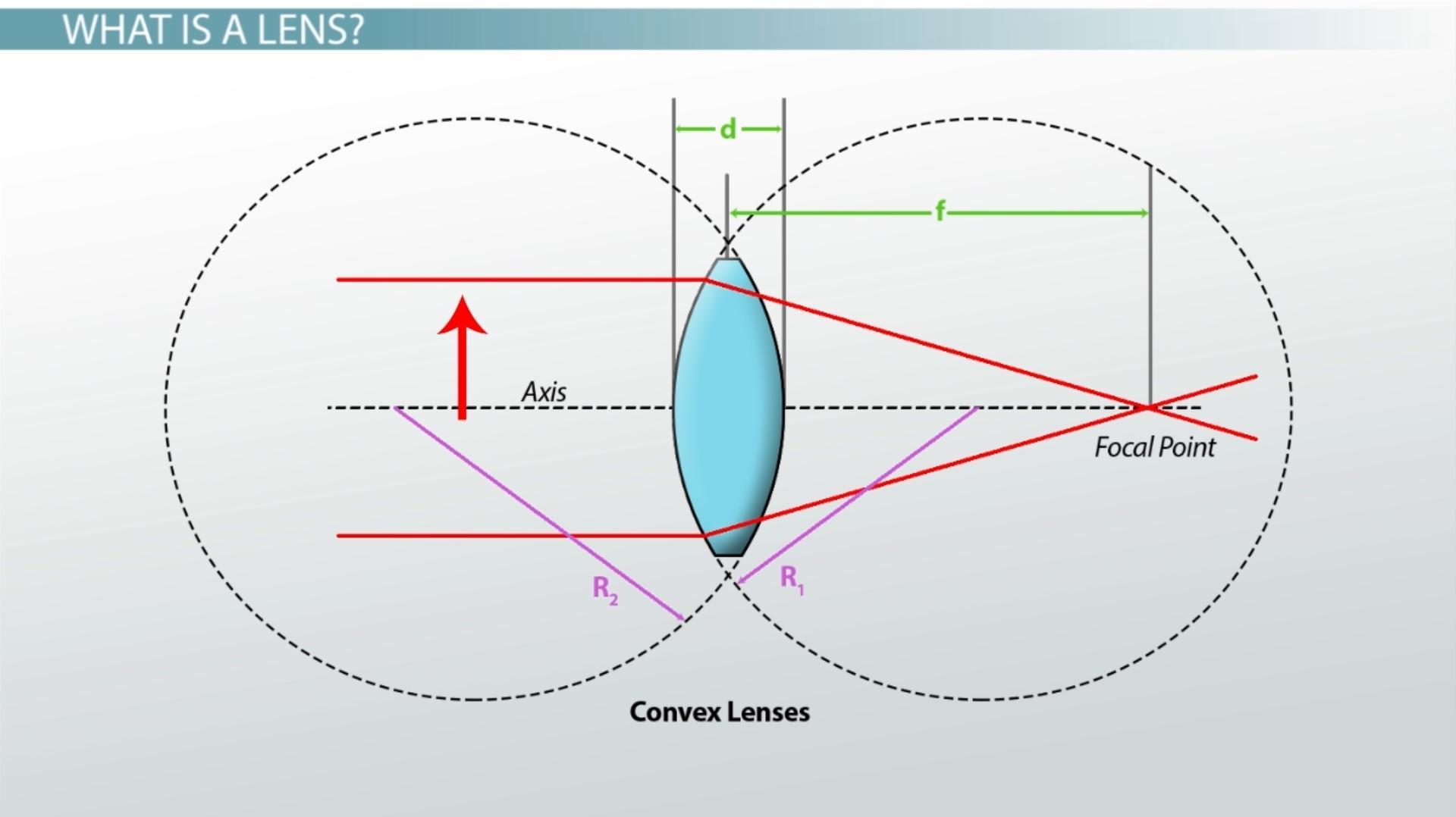 Lens:从入门到入门