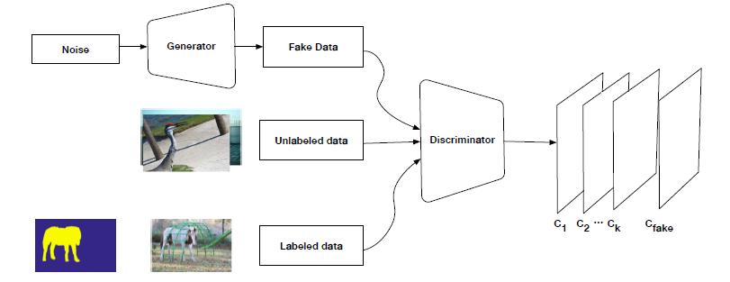 Semi Supervised Semantic Segmentation Using Generative
