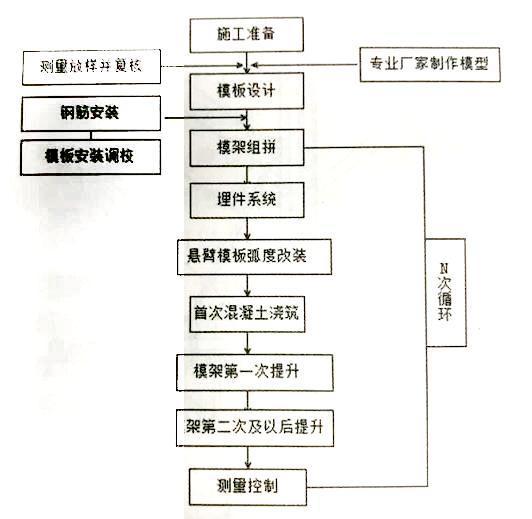 模板支架搭设流程_工程案例分析——悬臂模板在高墩中的施工应用 - 知乎