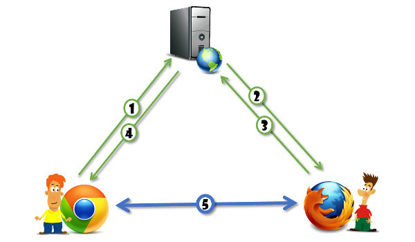 WebRTC媒体服务器