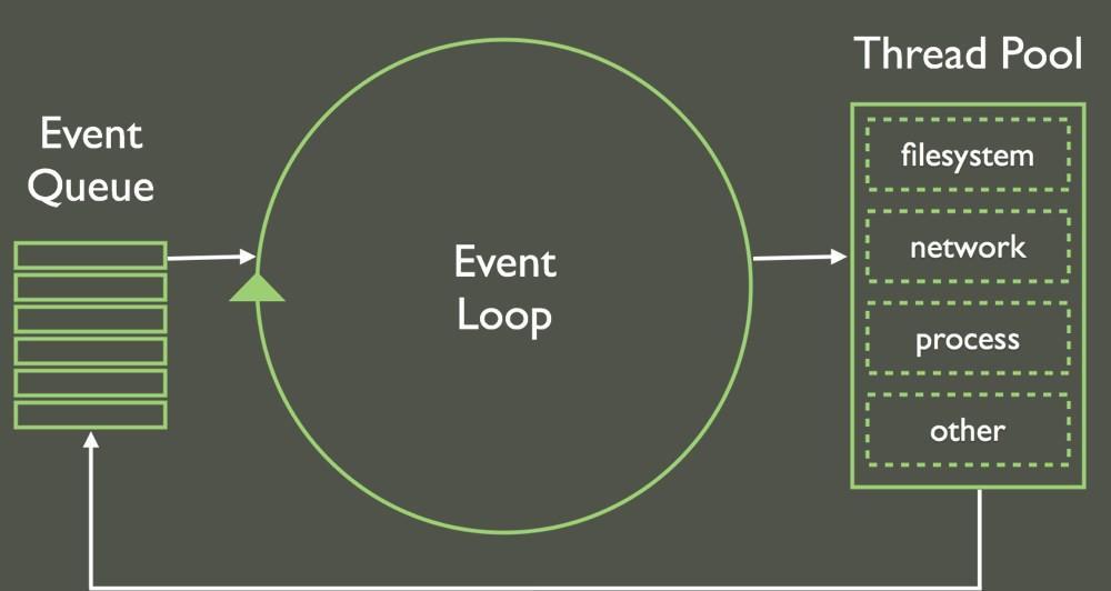 【译】Don't Block the Event Loop