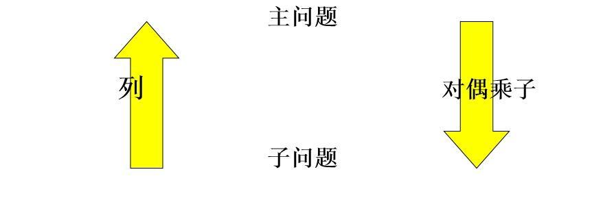【学界/编码】从下料问题看整数规划中的列生成方法(附Gurobi求解器源代码)