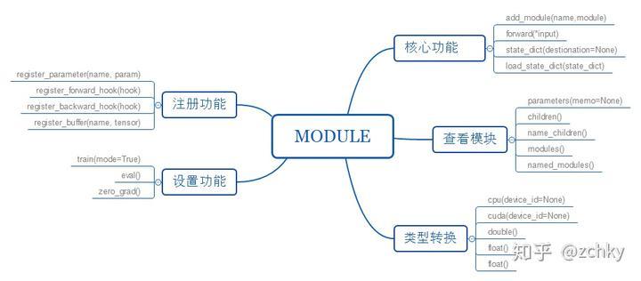 pytorch 入坑三:nn module - 知乎