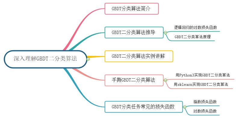 深入理解GBDT二分类算法