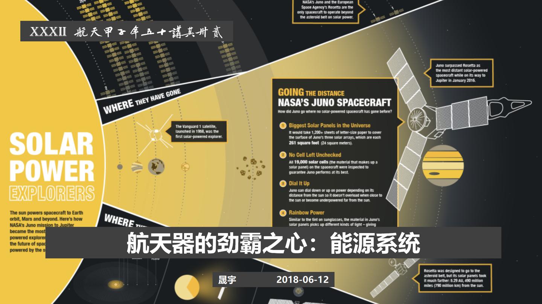 【航天甲子年50讲】 32 航天器的劲霸之心:能源系统