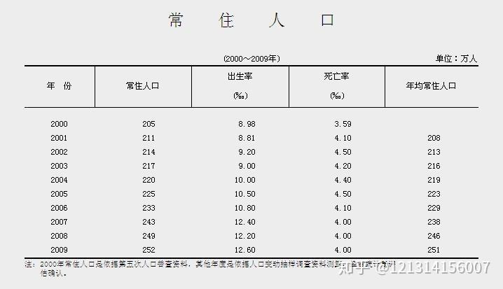 人口普查后常住人口_常住人口登记表(3)