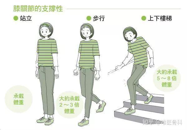 膝盖疼痛,如何正确地上、下楼梯? - 知乎