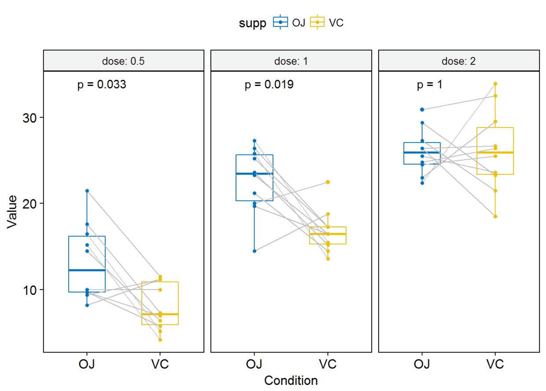 R语言可视化学习笔记之添加p-value和显著性标记