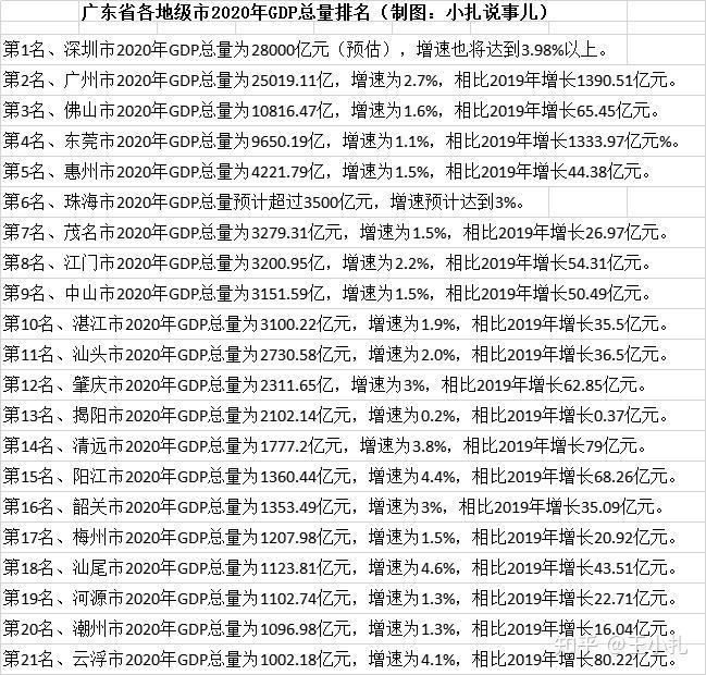 茂名电白gdp排名2020_仙都油城茂名的2020年一季度GDP出炉,在广东省内排名第几