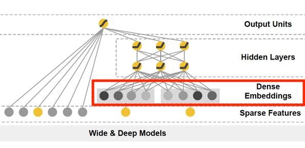 Embedding在深度推荐系统中的3大应用方向