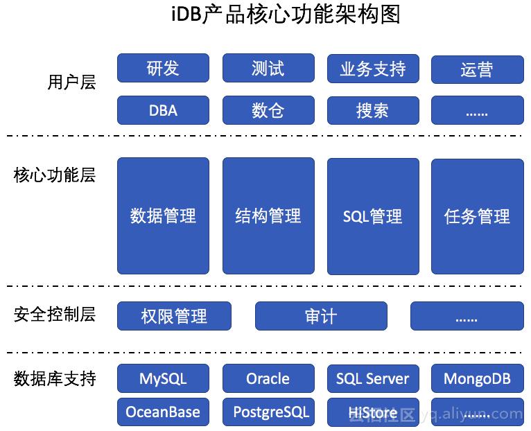 十年磨一剑,阿里巴巴企业级数据管理平台:iDB
